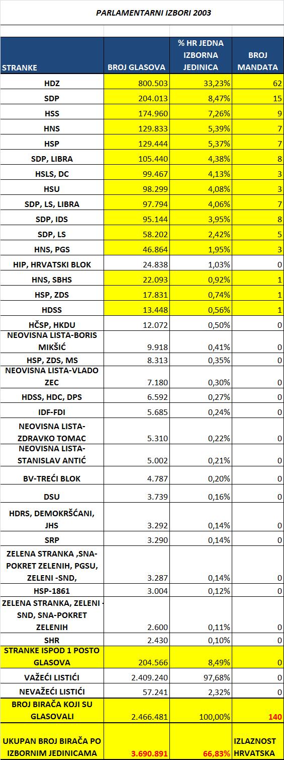 Parlamentarni izbori Hrvatska kao jedna izborna jedinica 2003.
