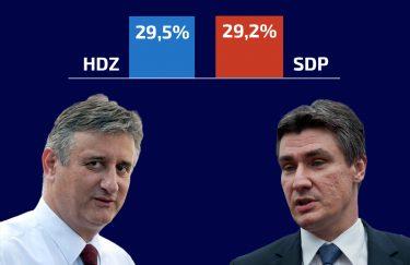 CRODemoskop: HDZ i SDP izjednačeni, Živi zid ispred Mosta