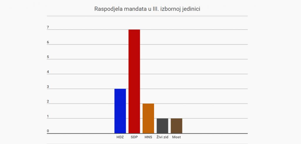 3. izborna jedinica anketa
