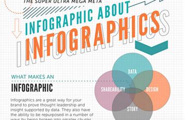 Mali vodič za dobru infografiku