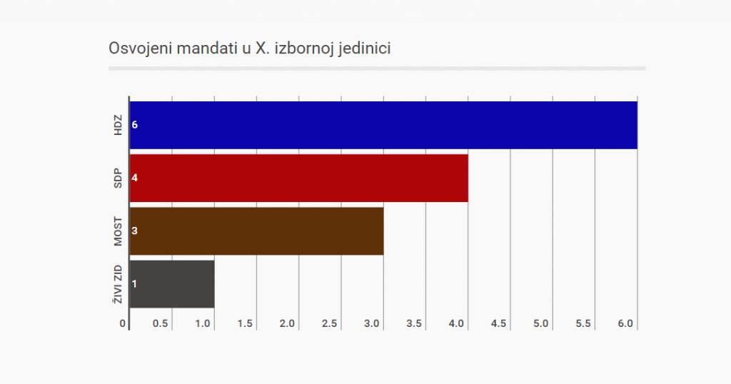 10. izborna jedinica anketa