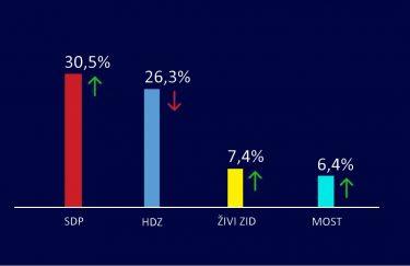 SDP pretekao HDZ, Most zaustavio pad potpore