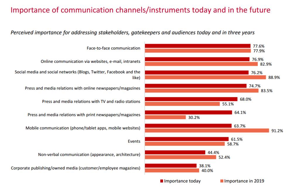 Komunikacijski alati