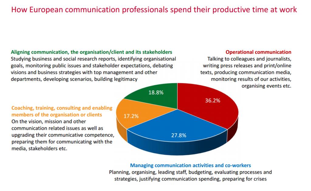 Komunikacijske navike
