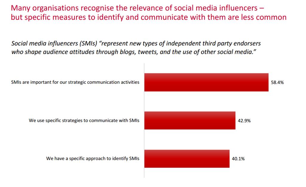 Utjecajni na društvenim mrežama