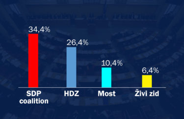 SDP and Partners Lead in Front of HDZ, Most in Third Place
