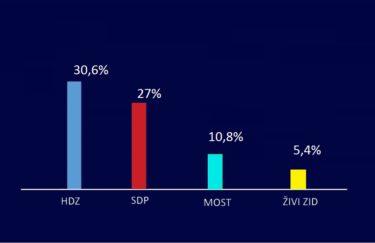 HDZ na valu popularnosti Andreja Plenkovića kao najpozitivnijeg političara