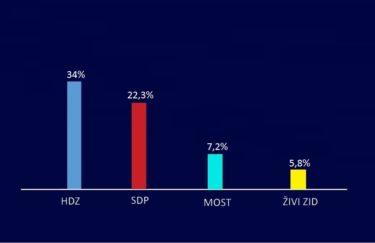CRO Demoskop: povećana razlika između HDZ-a i SDP-a