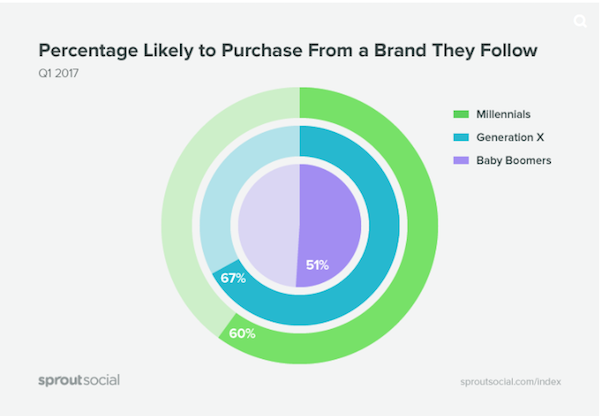 4_brands_social_media_purchase