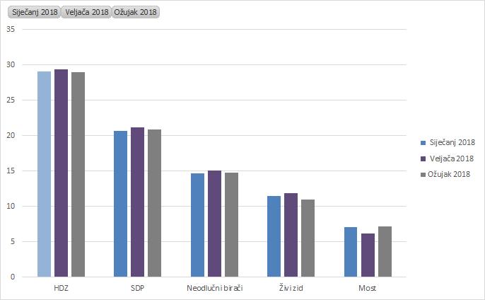 Rejting političkih stranaka 2018.