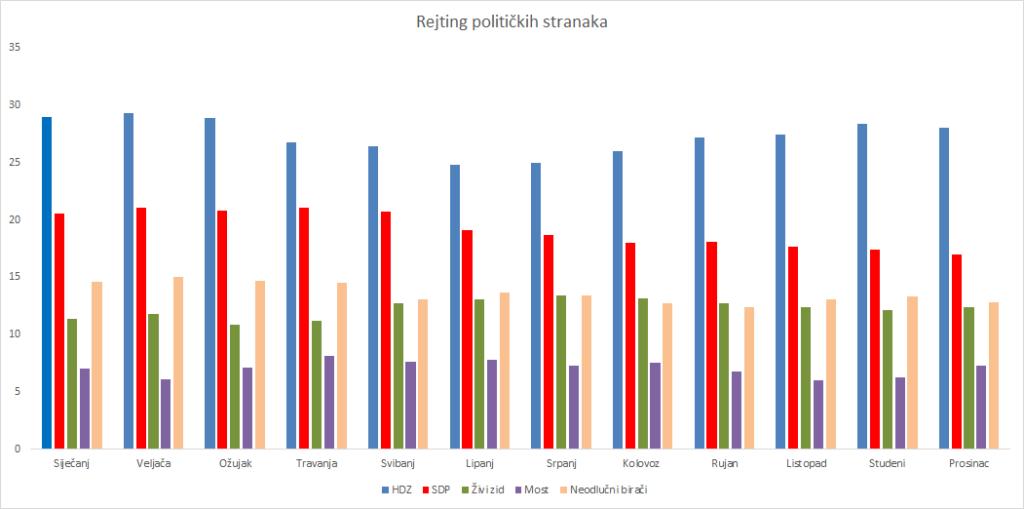 rejting politickih stranaka