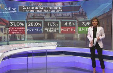 Rezultati parlamentarnih izbora u Hrvatskoj 2015. i 2016. i zadnjih anketa za izbore 2020.