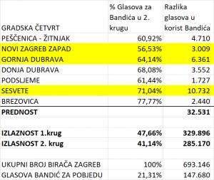 Kako je Milan Bandić pobijedio u 2. krugu